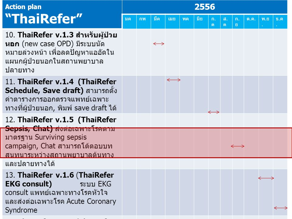 "Action plan ""ThaiRefer"" 2556 มคกพมีคเมยพคมิยก.คก.ค ส.คส.ค ก.ยก.ย ต.ค.ต.ค. พ.ย.พ.ย. ธ.ค.ธ.ค. 10. ThaiRefer v.1.3 สำหรับผู้ป่วย นอก (new case OPD) มีระบ"