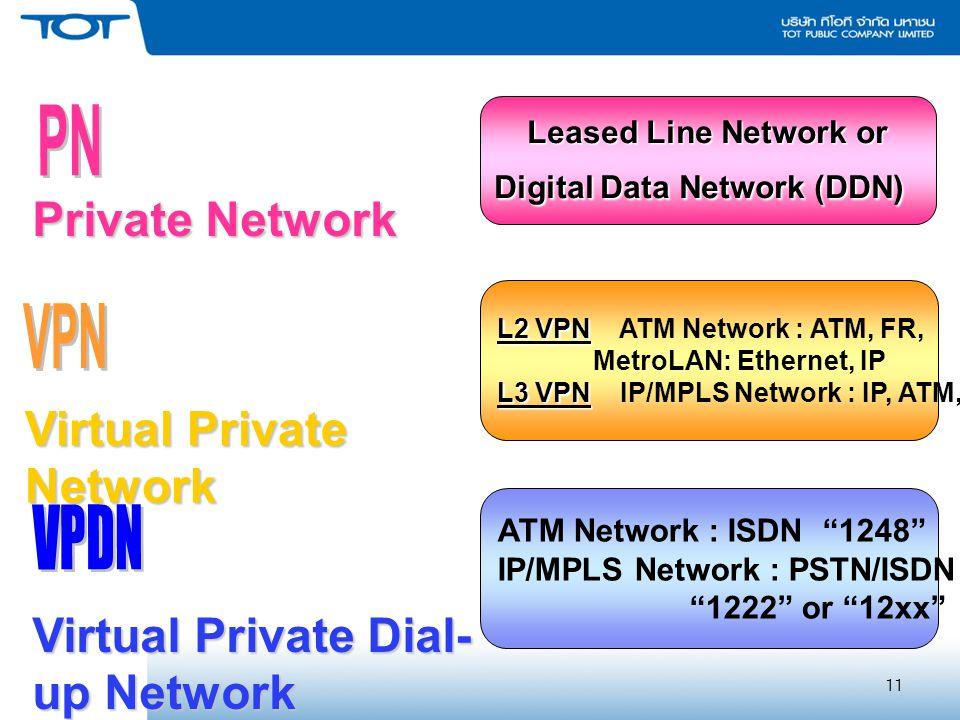 11 L2 VPN L2 VPN ATM Network : ATM, FR, MetroLAN: Ethernet, IP L3 VPN L3 VPN IP/MPLS Network : IP, ATM, FR Virtual Private Network Private Network Leased Line Network or Digital Data Network (DDN) Virtual Private Dial- up Network ATM Network : ISDN 1248 IP/MPLS Network : PSTN/ISDN – AGW 1222 or 12xx