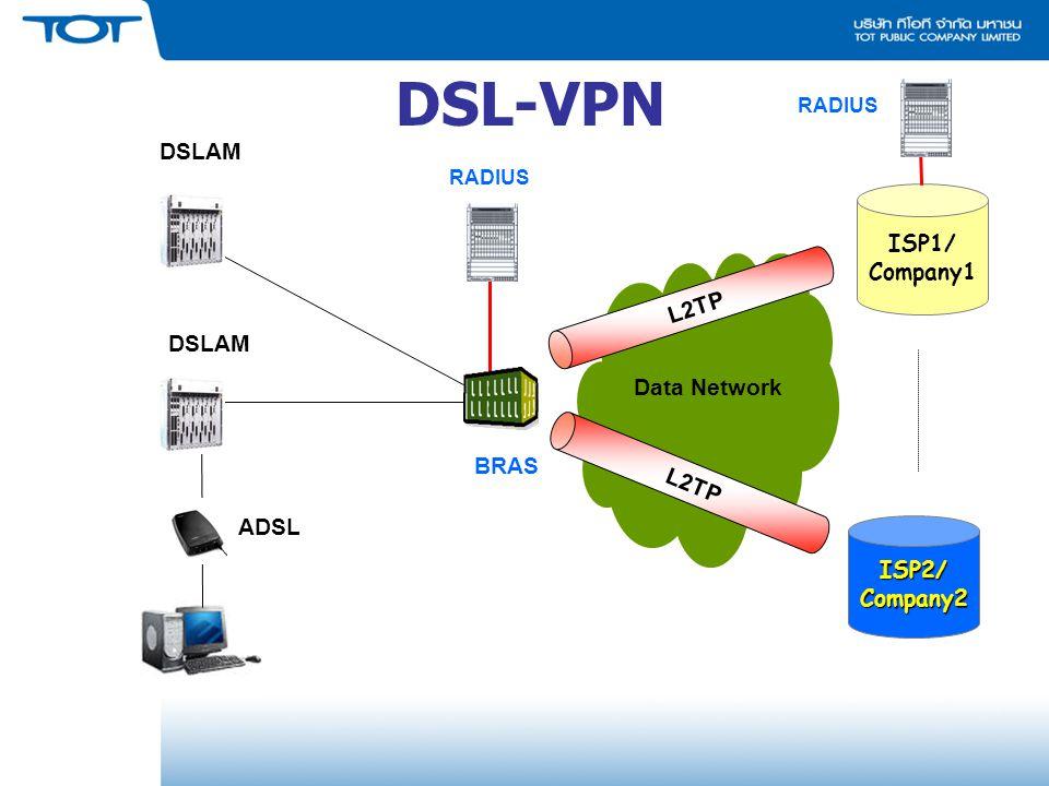 DSL-VPN ISP2/Company2 DSLAM BRAS ISP1/ Company1 Data Network L2TP RADIUS L2TP ADSL RADIUS