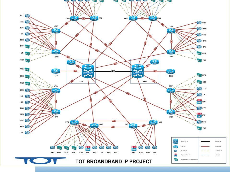 Branch Office 100 House 1 Local call charging = 3 Baht Branch Office 1 Modem Head Office Bangkok PSTN/ISDN Network Access Server IP Radius บริการ VPDN ATM Network : ISDN – RAS 1248 IP/MPLS Network : PSTN/ISDN – AGW 1222 or 12xx