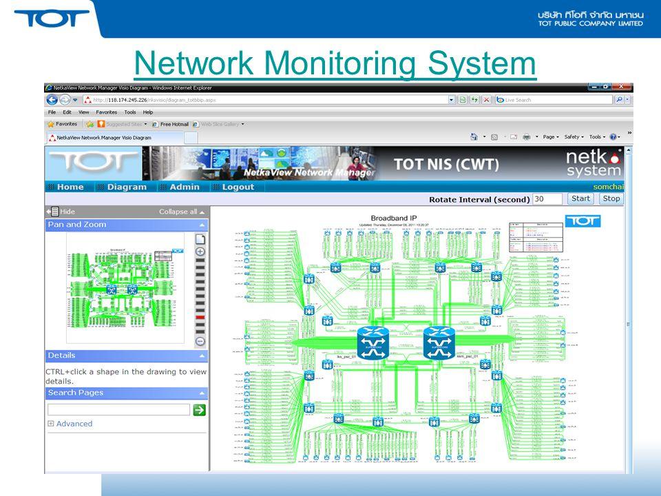 ตัวอย่างการใช้งาน : IP-VPN (Main) + ADSL (Back up)