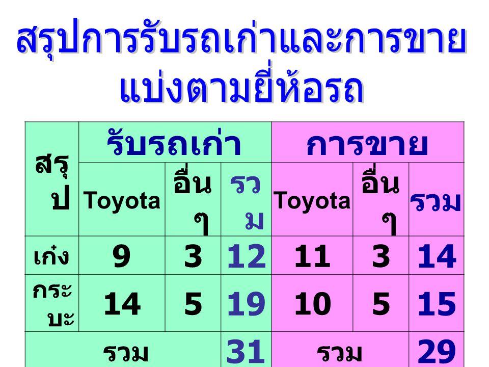 สรุ ป รับรถเก่าการขาย Toyota อื่น ๆ รว ม Toyota อื่น ๆ รวม เก๋ง 93 12 113 14 กระ บะ 145 19 105 15 รวม 31 รวม 29