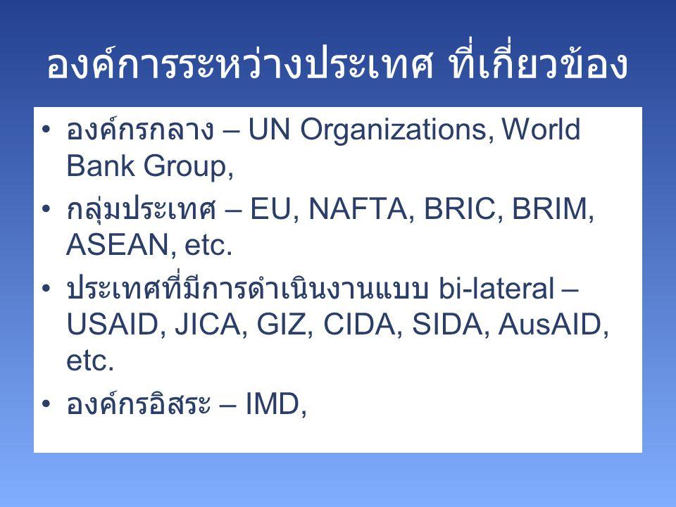 องค์การระหว่างประเทศ ที่เกี่ยวข้อง องค์กรกลาง – UN Organizations, World Bank Group, กลุ่มประเทศ – EU, NAFTA, BRIC, BRIM, ASEAN, etc. ประเทศที่มีการดำเ