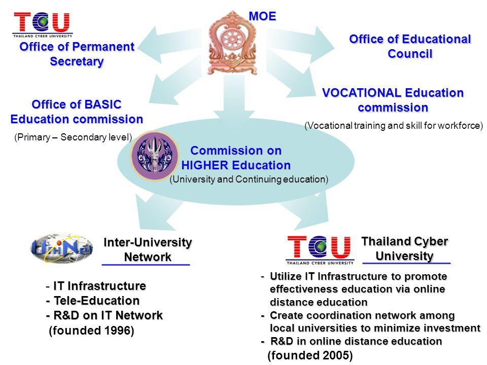 TCU's Vision โครงการมหาวิทยาลัยไซเบอร์ไทยเป็นหน่วยงานกลาง ริเริ่ม ประสานและสนับสนุน สถาบันอุดมศึกษา ในการจัดการศึกษา แบบ e- Learning อย่างมีคุณภาพ และมีมาตรฐานสูง และเหมาะสมอย่างพึ่งพาตนเองได้ โครงการมหาวิทยาลัยไซเบอร์ไทยเป็น ศูนย์กลางความร่วมมือ ประสานและ สนับสนุนสถาบันอุดมศึกษา และหน่วยงานที่ เกี่ยวข้อง คณาจารย์ ประชาชน เพื่อการจัด การศึกษาแบบ e-Learning อย่างมีคุณภาพ มาตรฐาน และเหมาะสมอย่างพึ่งพาตนเองได้ ระยะแรก (2548-2552) ระยะสอง (2553- ปัจจุบัน )