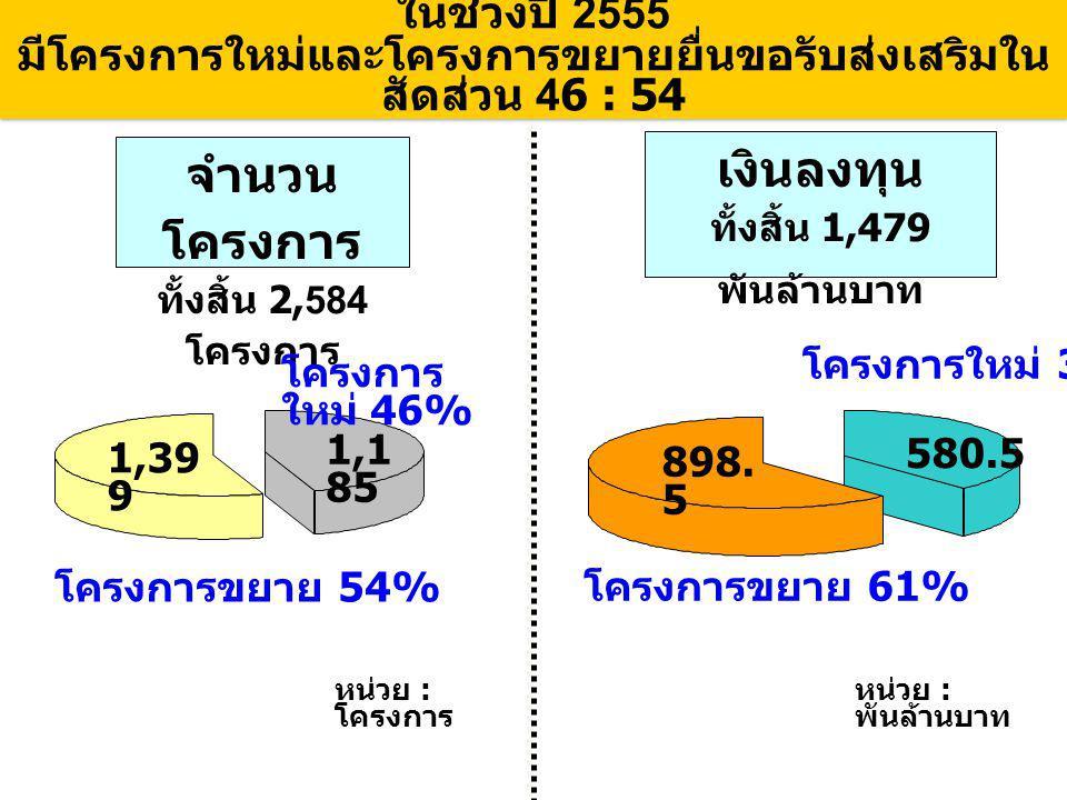 ในช่วงปี 2555 มีโครงการใหม่และโครงการขยายยื่นขอรับส่งเสริมใน สัดส่วน 46 : 54 จำนวน โครงการ ทั้งสิ้น 2,584 โครงการ เงินลงทุน ทั้งสิ้น 1,479 พันล้านบาท โครงการ ใหม่ 46% โครงการขยาย 54% 1,1 85 1,39 9 โครงการใหม่ 39% โครงการขยาย 61% 580.5 898.
