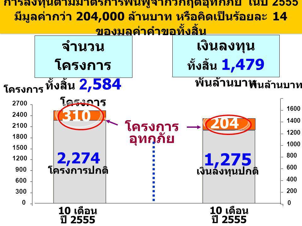 การลงทุนตามมาตรการฟื้นฟูจากวิกฤตอุทกภัย ในปี 2555 มีมูลค่ากว่า 204,000 ล้านบาท หรือคิดเป็นร้อยละ 14 ของมูลค่าคำขอทั้งสิ้น จำนวน โครงการ ทั้งสิ้น 2,584 โครงการ เงินลงทุน ทั้งสิ้น 1,479 พันล้านบาท 10 เดือน ปี 2555 พันล้านบาท 10 เดือน ปี 2555 1,275 เงินลงทุนปกติ 2,274 โครงการปกติ 310 โครงการ อุทกภัย 204 โครงการ 0 300 600 900 1200 1500 1800 2100 2400 2700 0 200 400 600 800 1000 1200 1400 1600