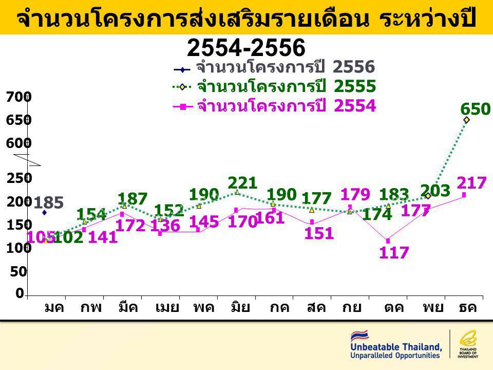จำนวนโครงการส่งเสริมรายเดือน ระหว่างปี 2554-2556 จำนวนโครงการปี 2554 จำนวนโครงการปี 2556 จำนวนโครงการปี 2555 185 105141 172136 145170 161 151 179 117