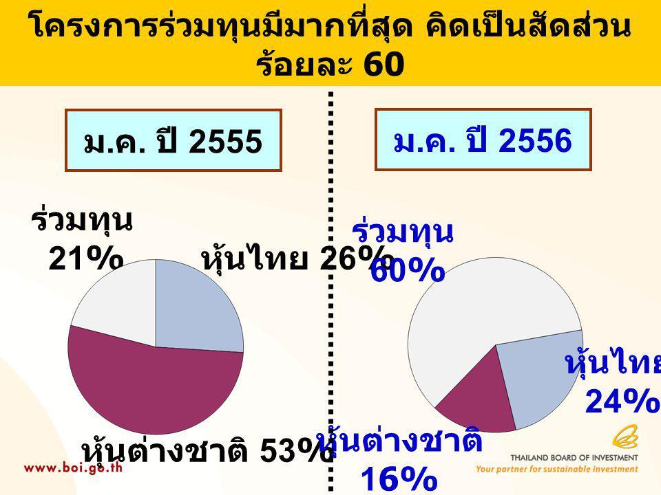 โครงการร่วมทุนมีมากที่สุด คิดเป็นสัดส่วน ร้อยละ 60 ม. ค. ปี 2556 หุ้นไทย 26% หุ้นต่างชาติ 53% ร่วมทุน 21% หุ้นไทย 24% หุ้นต่างชาติ 16% ร่วมทุน 60% ม.