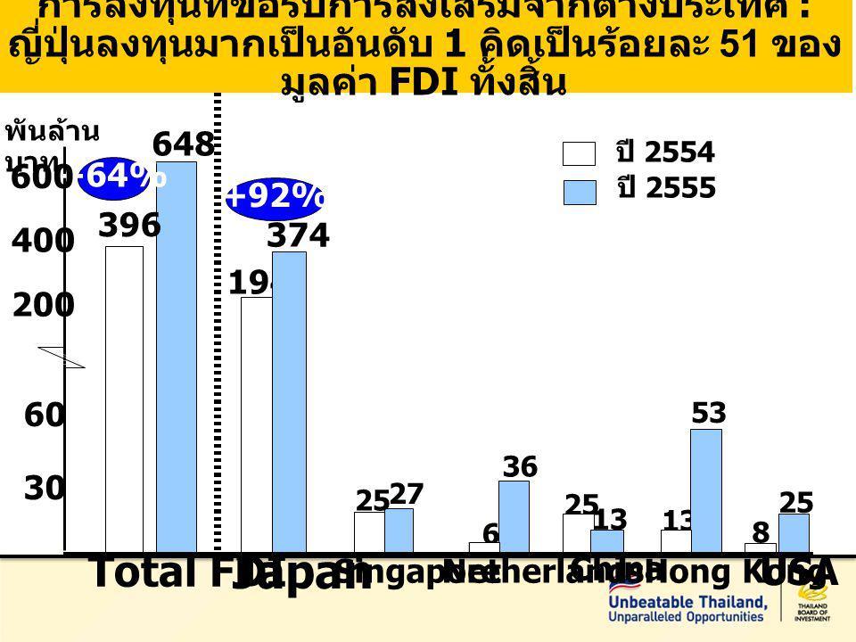 396 648 Total FDI 30 194 Japan 200 13 Hong Kong 53 8 25 400 +92% +64% USA Singapore 27 2525 374 600 Netherlands 36 China 13 25 6 พันล้าน บาท การลงทุนที่ขอรับการส่งเสริมจากต่างประเทศ : ญี่ปุ่นลงทุนมากเป็นอันดับ 1 คิดเป็นร้อยละ 51 ของ มูลค่า FDI ทั้งสิ้น ปี 2554 ปี 2555 60
