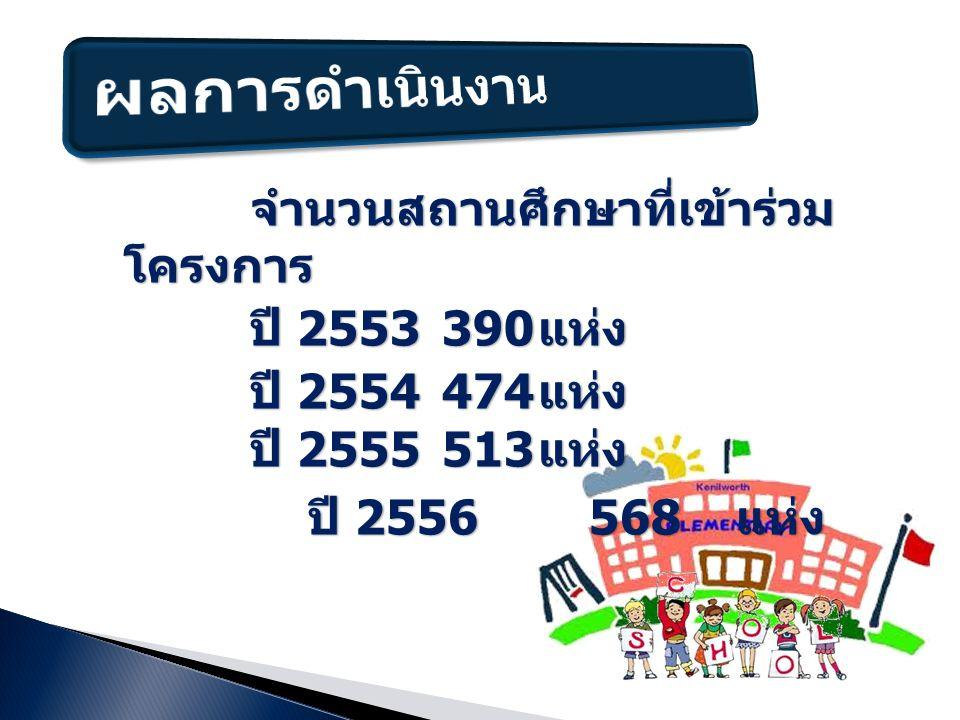 จำนวนสถานศึกษาที่เข้าร่วม โครงการ จำนวนสถานศึกษาที่เข้าร่วม โครงการ ปี 2553390 แห่ง ปี 2554474 แห่ง ปี 2555 513 แห่ง ปี 2556 568 แห่ง ปี 2556 568 แห่ง
