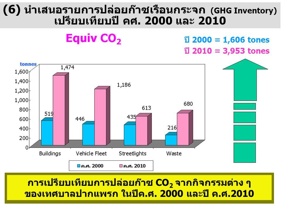 (6) นำเสนอรายการปล่อยก๊าซเรือนกระจก (GHG Inventory) เปรียบเทียบปี คศ. 2000 และ 2010 การเปรียบเทียบการปล่อยก๊าซ CO 2 จากกิจกรรมต่าง ๆ ของเทศบาลปากแพรก