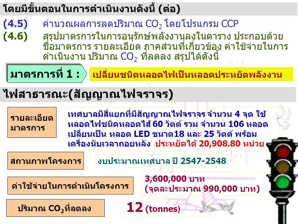 คำนวณผลการลดปริมาณ CO 2 โดยโปรแกรม CCP(4.5) สรุปมาตรการในการอนุรักษ์พลังงานลงในตาราง ประกอบด้วย ชื่อมาตรการ รายละเอียด ภาคส่วนที่เกี่ยวข้อง ค่าใช้จ่าย