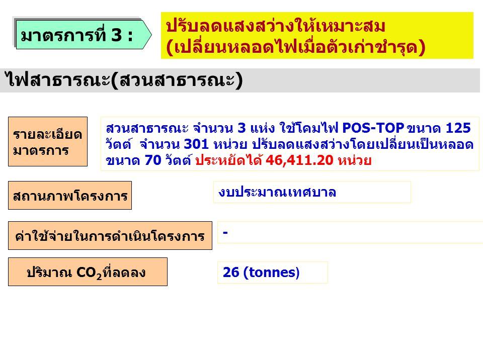 มาตรการที่ 3 : ปรับลดแสงสว่างให้เหมาะสม ( เปลี่ยนหลอดไฟเมื่อตัวเก่าชำรุด ) ไฟสาธารณะ(สวนสาธารณะ) สถานภาพโครงการ รายละเอียด มาตรการ ค่าใช้จ่ายในการดำเน
