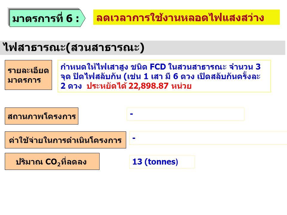 สถานภาพโครงการ รายละเอียด มาตรการ ค่าใช้จ่ายในการดำเนินโครงการ ปริมาณ CO 2 ที่ลดลง - - 13 (tonnes) มาตรการที่ 6 : ลดเวลาการใช้งานหลอดไฟแสงสว่าง ไฟสาธา