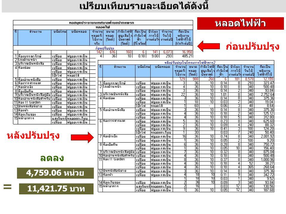เปรียบเทียบรายละเอียดได้ดังนี้ ก่อนปรับปรุง หลังปรับปรุง หลอดไฟฟ้า ลดลง 4,759.06 หน่วย = 11,421.75 บาท