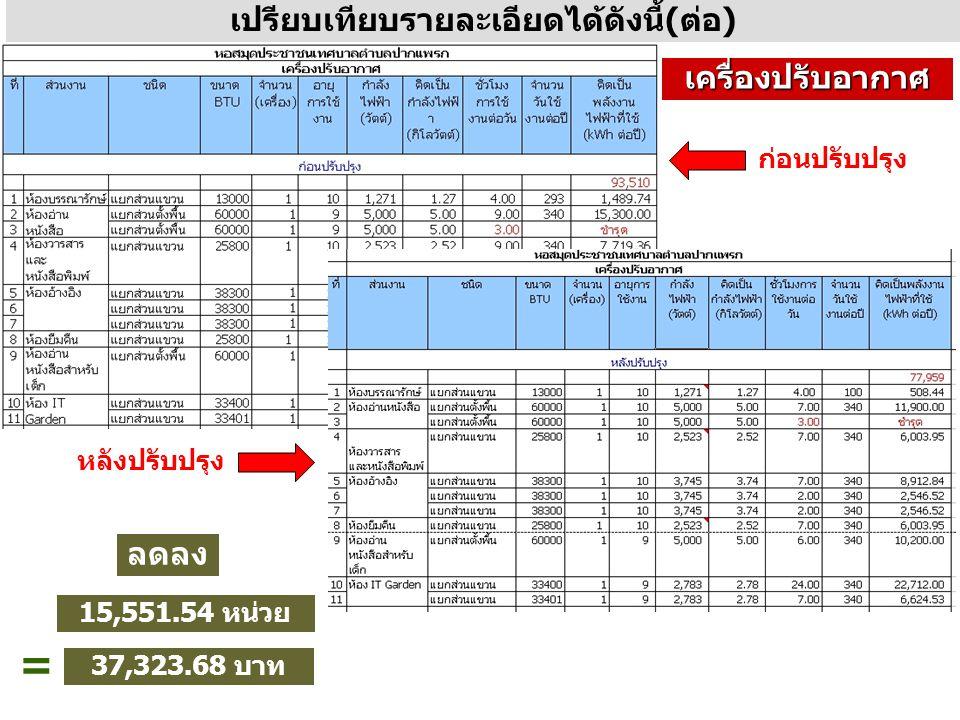 เปรียบเทียบรายละเอียดได้ดังนี้(ต่อ) หลังปรับปรุง ลดลง 15,551.54 หน่วย = 37,323.68 บาท เครื่องปรับอากาศ ก่อนปรับปรุง