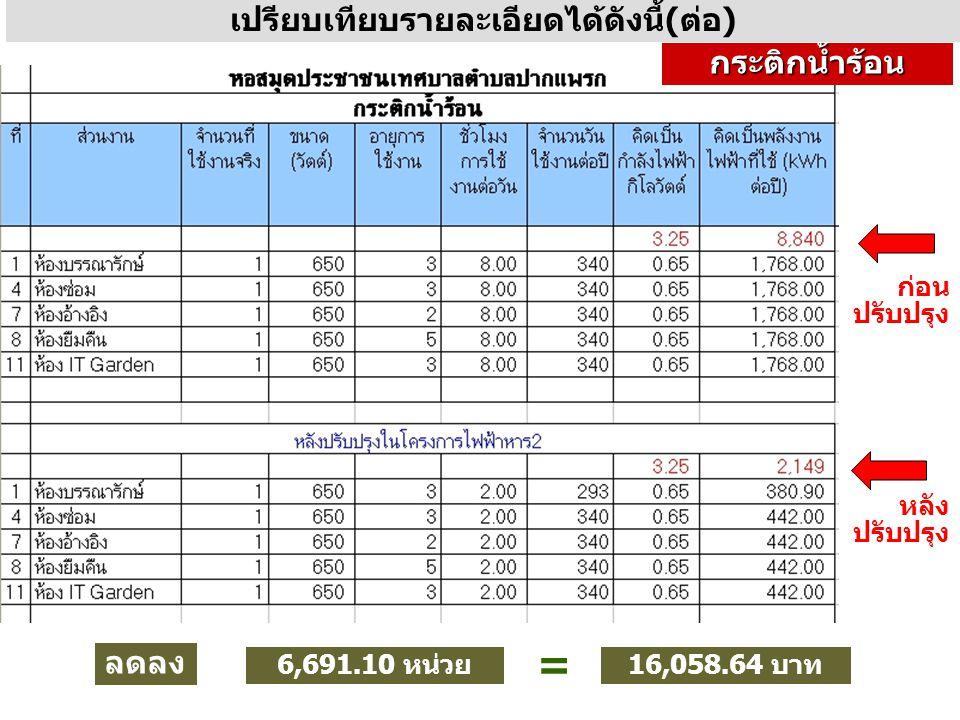เปรียบเทียบรายละเอียดได้ดังนี้(ต่อ) ลดลง 6,691.10 หน่วย = 16,058.64 บาท กระติกน้ำร้อน ก่อน ปรับปรุง หลัง ปรับปรุง