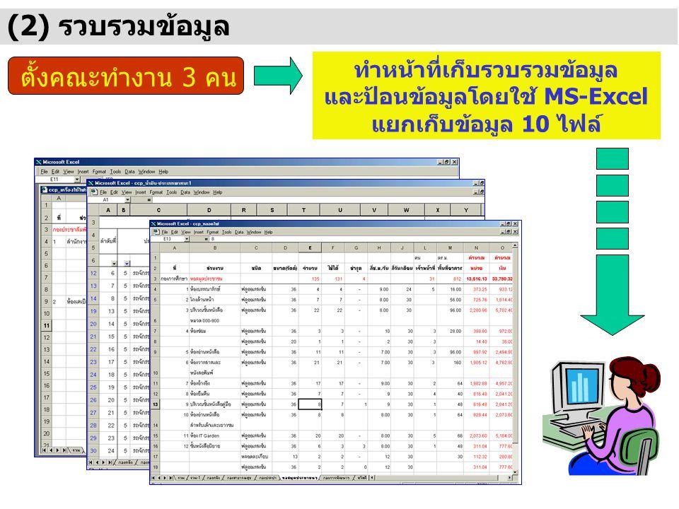 (2) รวบรวมข้อมูล ตั้งคณะทำงาน 3 คน ทำหน้าที่เก็บรวบรวมข้อมูล และป้อนข้อมูลโดยใช้ MS-Excel แยกเก็บข้อมูล 10 ไฟล์