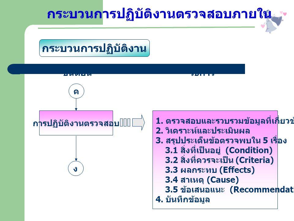 ค ง การปฏิบัติงานตรวจสอบ 1. ตรวจสอบและรวบรวมข้อมูลที่เกี่ยวข้อง 2. วิเคราะห์และประเมินผล 3. สรุปประเด็นข้อตรวจพบใน 5 เรื่อง 3.1 สิ่งที่เป็นอยู่ (Condi