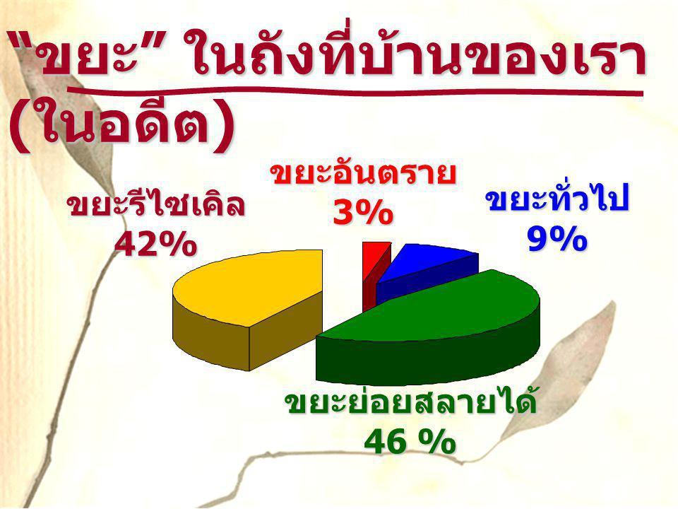 """"""" ขยะ """" ในถังที่บ้านของเรา ( ในอดีต ) ขยะรีไซเคิล 42% ขยะย่อยสลายได้ 46 % ขยะทั่วไป 9% ขยะอันตราย 3%"""