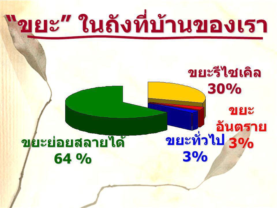 """"""" ขยะ """" ในถังที่บ้านของเรา ( ปัจจุบัน ) ขยะรีไซเคิล 30% ขยะย่อยสลายได้ 64 % ขยะทั่วไป 3% ขยะ อันตราย 3%"""