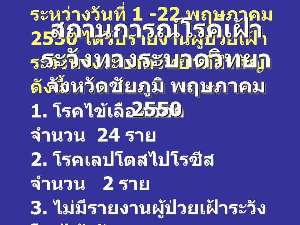 ระหว่างวันที่ 1 -22 พฤษภาคม 2550 ได้รับรายงานผู้ป่วยเฝ้า ระวังทางระบาดวิทยาที่สำคัญ ดังนี้ 1.