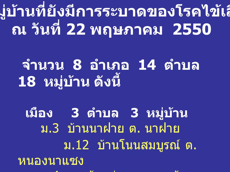 รายชื่อหมู่บ้านที่ยังมีการระบาดของโรคไข้เลือดออก ณ วันที่ 22 พฤษภาคม 2550 จำนวน 8 อำเภอ 14 ตำบล 18 หมู่บ้าน ดังนี้ เมือง 3 ตำบล 3 หมู่บ้าน ม.3 บ้านนาฝาย ต.