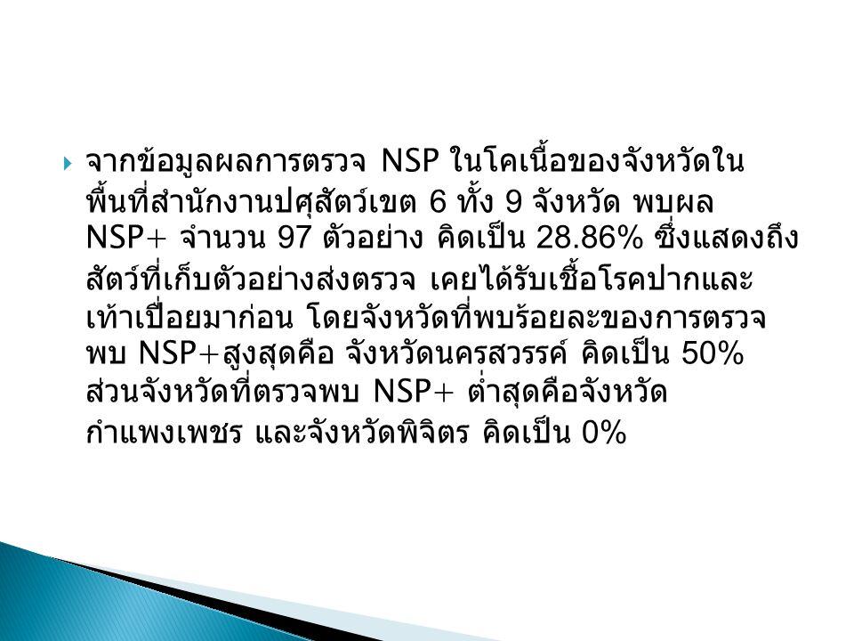  จากข้อมูลผลการตรวจ NSP ในโคเนื้อของจังหวัดใน พื้นที่สำนักงานปศุสัตว์เขต 6 ทั้ง 9 จังหวัด พบผล NSP+ จำนวน 97 ตัวอย่าง คิดเป็น 28.86% ซึ่งแสดงถึง สัตว์ที่เก็บตัวอย่างส่งตรวจ เคยได้รับเชื้อโรคปากและ เท้าเปื่อยมาก่อน โดยจังหวัดที่พบร้อยละของการตรวจ พบ NSP+ สูงสุดคือ จังหวัดนครสวรรค์ คิดเป็น 50% ส่วนจังหวัดที่ตรวจพบ NSP+ ต่ำสุดคือจังหวัด กำแพงเพชร และจังหวัดพิจิตร คิดเป็น 0%