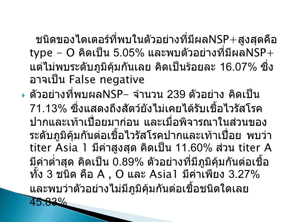 ชนิดของไตเตอร์ที่พบในตัวอย่างที่มีผล NSP+ สูงสุดคือ type - O คิดเป็น 5.05% และพบตัวอย่างที่มีผล NSP+ แต่ไม่พบระดับภูมิคุ้มกันเลย คิดเป็นร้อยละ 16.07% ซึ่ง อาจเป็น False negative  ตัวอย่างที่พบผล NSP- จำนวน 239 ตัวอย่าง คิดเป็น 71.13% ซึ่งแสดงถึงสัตว์ยังไม่เคยได้รับเชื้อไวรัสโรค ปากและเท้าเปื่อยมาก่อน และเมื่อพิจารณาในส่วนของ ระดับภูมิคุ้มกันต่อเชื้อไวรัสโรคปากและเท้าเปื่อย พบว่า titer Asia 1 มีค่าสูงสุด คิดเป็น 11.60% ส่วน titer A มีค่าต่ำสุด คิดเป็น 0.89% ตัวอย่างที่มีภูมิคุ้มกันต่อเชื้อ ทั้ง 3 ชนิด คือ A, O และ Asia1 มีค่าเพียง 3.27% และพบว่าตัวอย่างไม่มีภูมิคุ้มกันต่อเชื้อชนิดใดเลย 45.83%