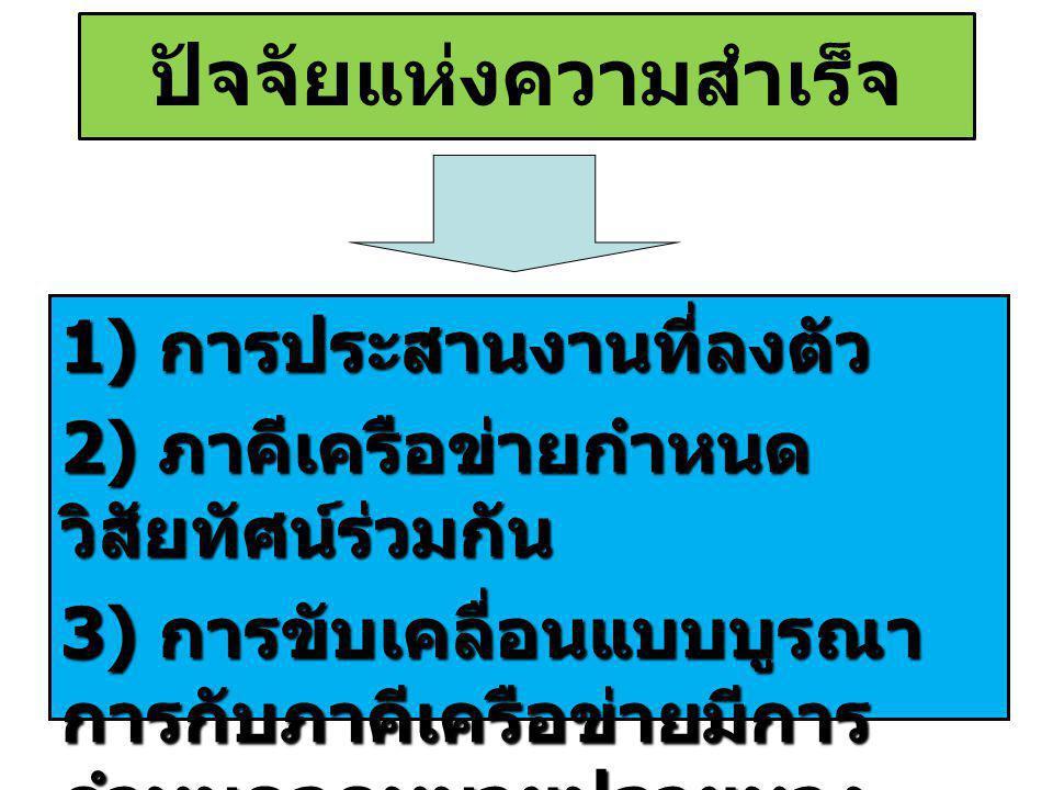 ปัจจัยแห่งความสำเร็จ 1) การประสานงานที่ลงตัว 2) ภาคีเครือข่ายกำหนด วิสัยทัศน์ร่วมกัน 3) การขับเคลื่อนแบบบูรณา การกับภาคีเครือข่ายมีการ กำหนดจุดหมายปลา