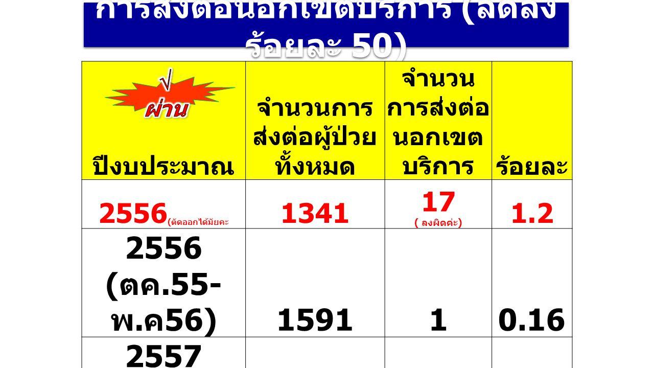 การส่งต่อนอกเขตบริการ ( ลดลง ร้อยละ 50) ปีงบประมาณ จำนวนการ ส่งต่อผู้ป่วย ทั้งหมด จำนวน การส่งต่อ นอกเขต บริการร้อยละ 2556 ( ตัดออกได้มัยคะ 1341 17 (