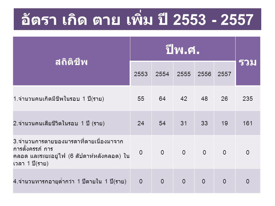 อัตรา เกิด ตาย เพิ่ม ปี 2553 - 2557 สถิติชีพ ปีพ.ศ.