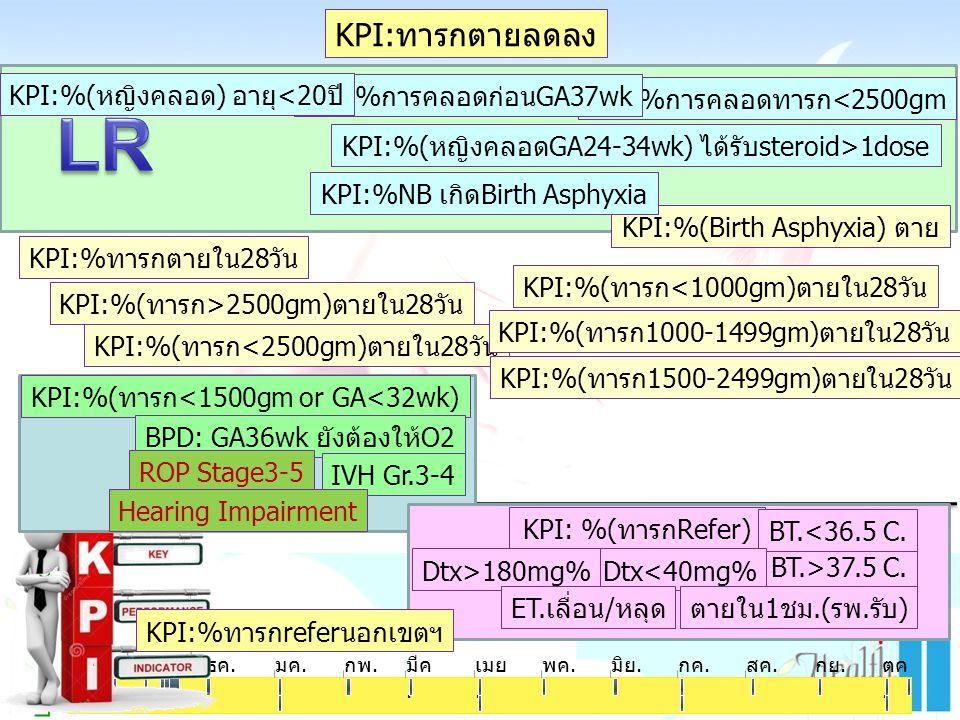 Learning & Growth ตค. พย.ธค.มค.กพ.มีค. เมย. พค.มิย.กค.สค.กย.ตค. KPI:ทารกตายลดลง KPI:%การคลอดทารก<2500gm KPI:%การคลอดก่อนGA37wk KPI:%(หญิงคลอด) อายุ<20
