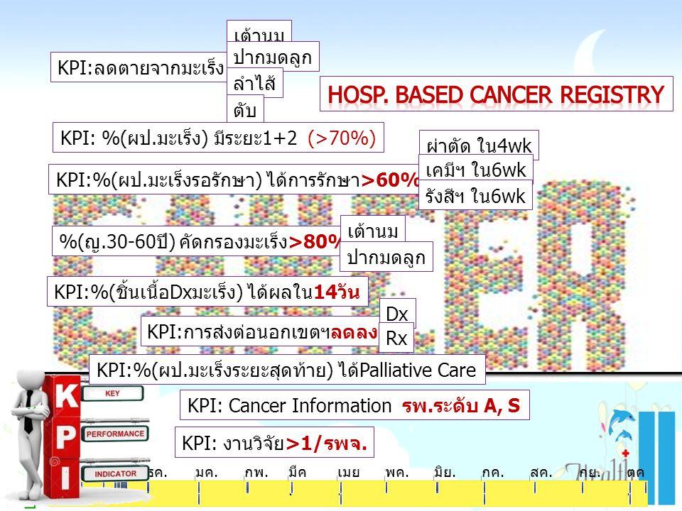 Learning & Growth ตค. พย.ธค.มค.กพ.มีค. เมย. พค.มิย.กค.สค.กย.ตค. KPI:การส่งต่อนอกเขตฯลดลง KPI:ลดตายจากมะเร็ง เต้านม ปากมดลูก ลำไส้ ตับ KPI: %(ผป.มะเร็ง