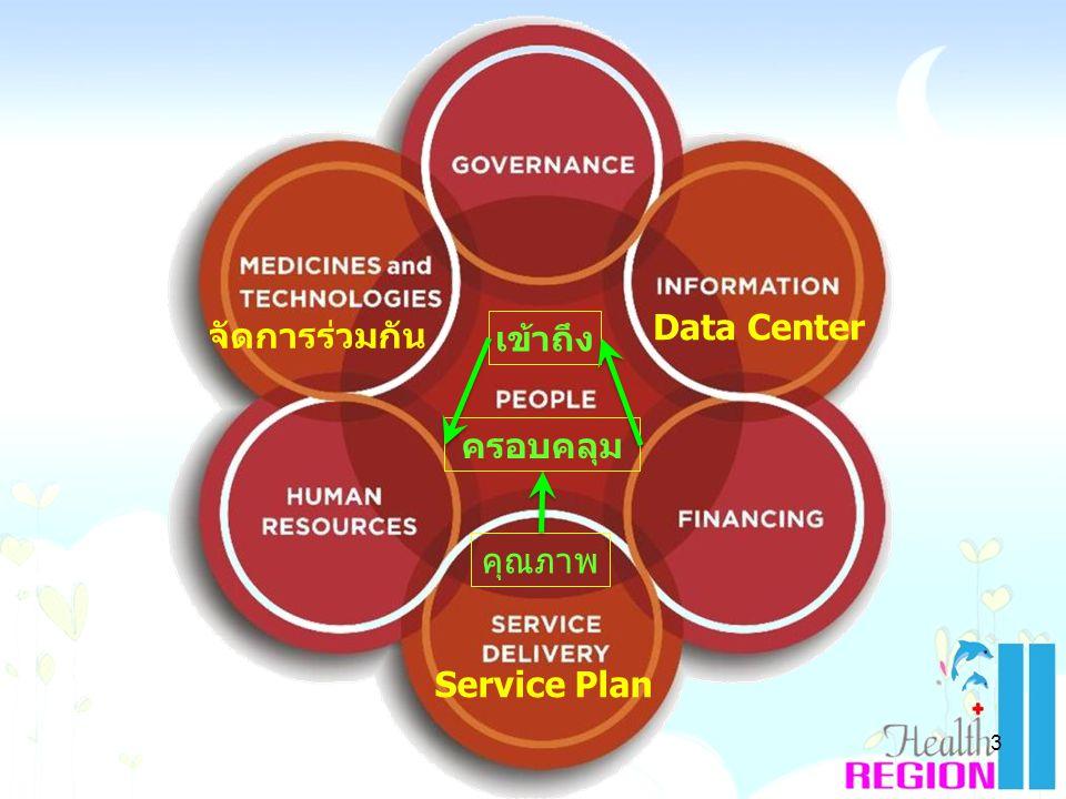 KPI: กลุ่มพิการได้รับการฟื้นฟูKPI: กลุ่มเสี่ยงไม่ป่วยKPI: กลุ่มป่วยไม่พิการKPI: กลุ่มดีไม่เสี่ยง กลุ่มดีกลุ่มเสี่ยงกลุ่มพิการกลุ่มป่วย Purpose Customer ประชาชน Learning & Growth Internal Process ตติยภูมิทุติยภูมิ ปฐมภูมิ ตค.