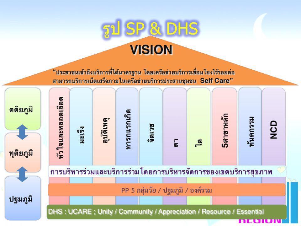 พยาบาล KPI: กลุ่มพิการได้รับการฟื้นฟูKPI: กลุ่มเสี่ยงไม่ป่วยKPI: กลุ่มป่วยไม่พิการKPI: กลุ่มดีไม่เสี่ยง กลุ่มดีกลุ่มเสี่ยงกลุ่มพิการกลุ่มป่วย Purpose Customer ประชาชน Learning & Growth Internal Process ตติยภูมิทุติยภูมิ ค:ศักยภาพบุคลากร ปฐมภูมิ บุคลากร พัฒนาระบบส่งต่อ 250,000฿ ตค.