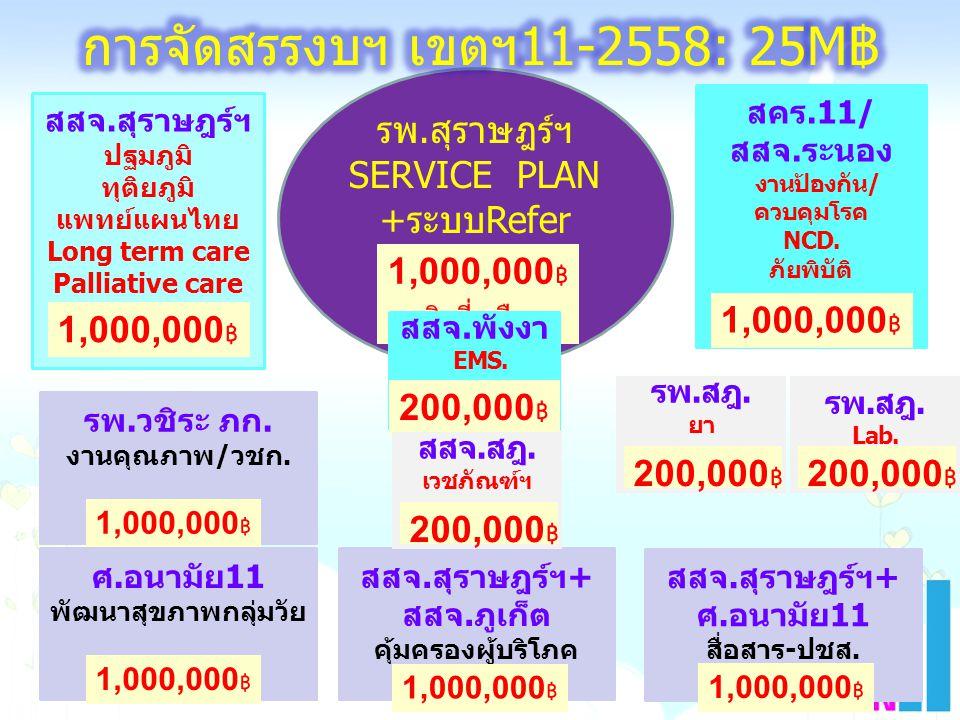 สสจ.สุราษฎร์ฯ ปฐมภูมิ ทุติยภูมิ แพทย์แผนไทย Long term care Palliative care 1,000,000 ฿ รพ.สุราษฎร์ฯ SERVICE PLAN +ระบบRefer 1,000,000 ฿ + เงินที่เหลือ
