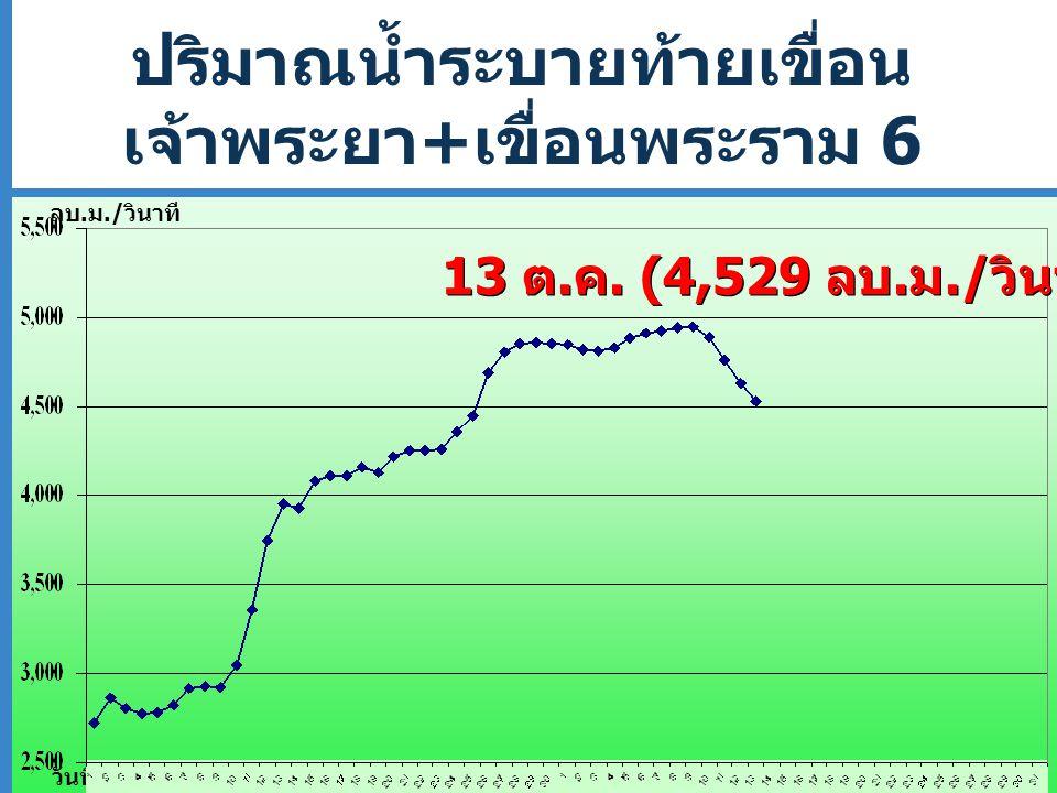 ปริมาณน้ำระบายท้ายเขื่อน เจ้าพระยา + เขื่อนพระราม 6 ประจำเดือนกันยายน - ตุลาคม 2554 วันที่ ลบ.