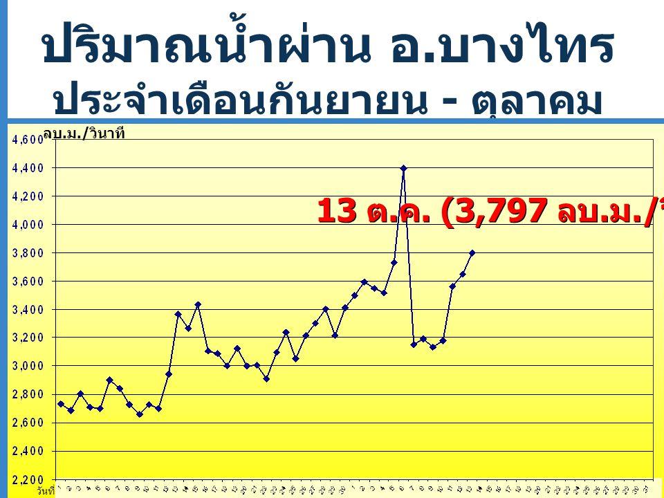 ปริมาณน้ำผ่าน อ. บางไทร ประจำเดือนกันยายน - ตุลาคม 2554 วันที่ ลบ.