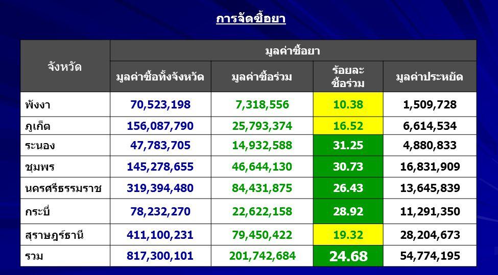 จังหวัด มูลค่าซื้อยา มูลค่าซื้อทั้งจังหวัดมูลค่าซื้อร่วม ร้อยละ ซื้อร่วม มูลค่าประหยัด พังงา70,523,1987,318,55610.381,509,728 ภูเก็ต156,087,79025,793,