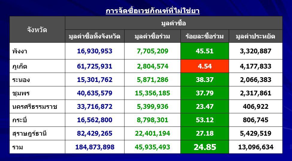 จังหวัด มูลค่าซื้อ มูลค่าซื้อทั้งจังหวัดมูลค่าซื้อร่วมร้อยละซื้อร่วมมูลค่าประหยัด พังงา16,930,9537,705,20945.513,320,887 ภูเก็ต61,725,9312,804,5744.54