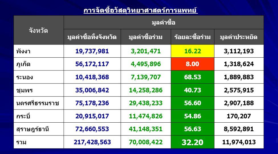 จังหวัด มูลค่าซื้อ มูลค่าซื้อทั้งจังหวัดมูลค่าซื้อร่วมร้อยละซื้อร่วมมูลค่าประหยัด พังงา19,737,9813,201,47116.223,112,193 ภูเก็ต56,172,1174,495,8968.00