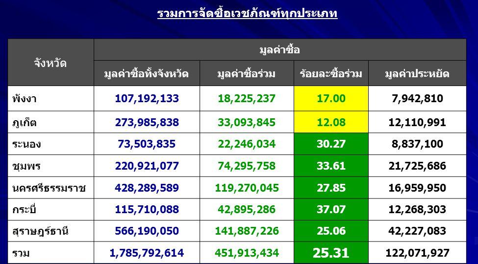 จังหวัด มูลค่าซื้อ มูลค่าซื้อทั้งจังหวัดมูลค่าซื้อร่วมร้อยละซื้อร่วมมูลค่าประหยัด พังงา107,192,13318,225,23717.007,942,810 ภูเก็ต273,985,83833,093,845