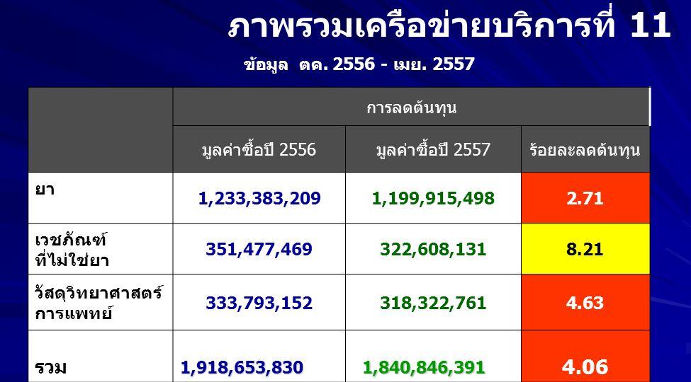 ภาพรวมเครือข่ายบริการที่ 11 การลดต้นทุน มูลค่าซื้อปี 2556มูลค่าซื้อปี 2557ร้อยละลดต้นทุน ยา 1,233,383,2091,199,915,4982.71 เวชภัณฑ์ ที่ไม่ใช่ยา 351,47