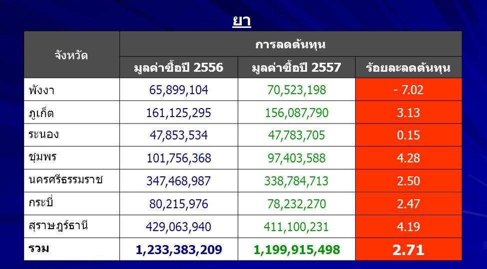 จังหวัด การลดต้นทุน มูลค่าซื้อปี 2556มูลค่าซื้อปี 2557ร้อยละลดต้นทุน พังงา65,899,10470,523,198- 7.02 ภูเก็ต161,125,295156,087,7903.13 ระนอง 47,853,534