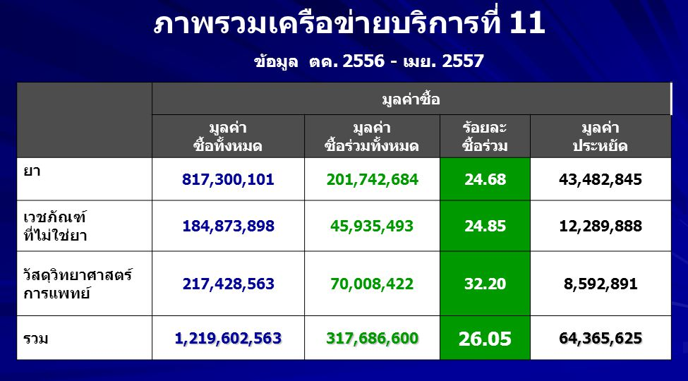มูลค่าซื้อ มูลค่า ซื้อทั้งหมด มูลค่า ซื้อร่วมทั้งหมด ร้อยละ ซื้อร่วม มูลค่า ประหยัด ยา 817,300,101201,742,68424.6843,482,845 เวชภัณฑ์ ที่ไม่ใช่ยา 184,