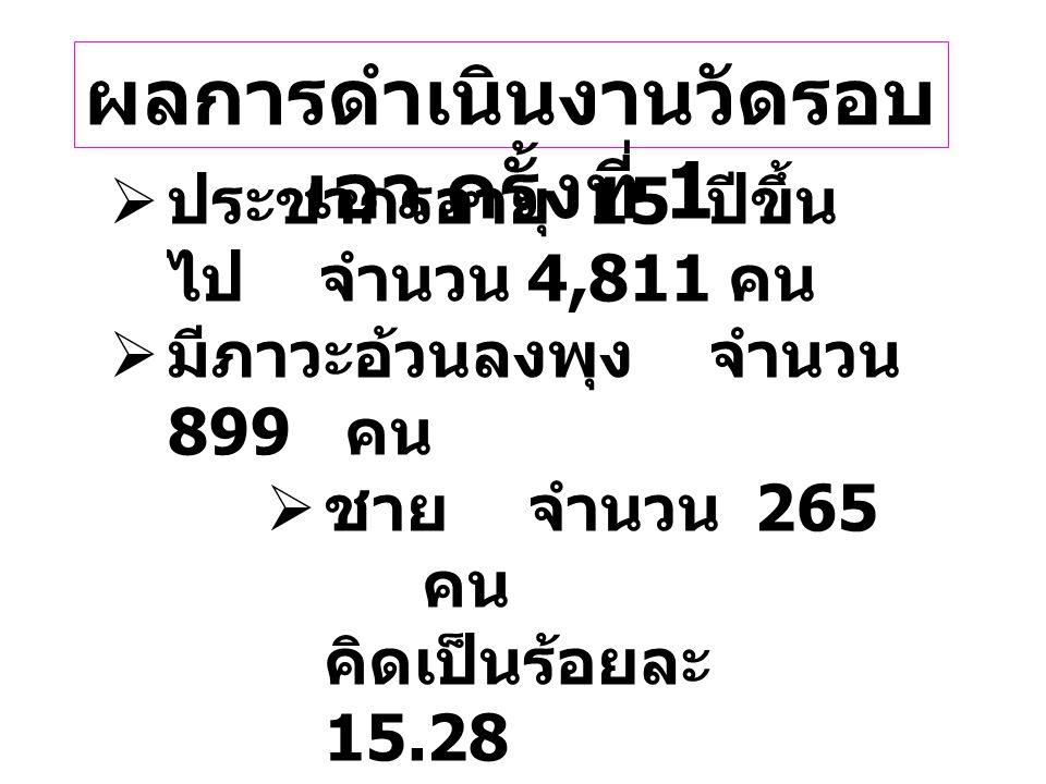 ผลการดำเนินงานวัดรอบ เอว ครั้งที่ 1  ประชากรอายุ 15 ปีขึ้น ไปจำนวน 4,811 คน  มีภาวะอ้วนลงพุง จำนวน 899 คน  ชายจำนวน 265 คน คิดเป็นร้อยละ 15.28  หญ