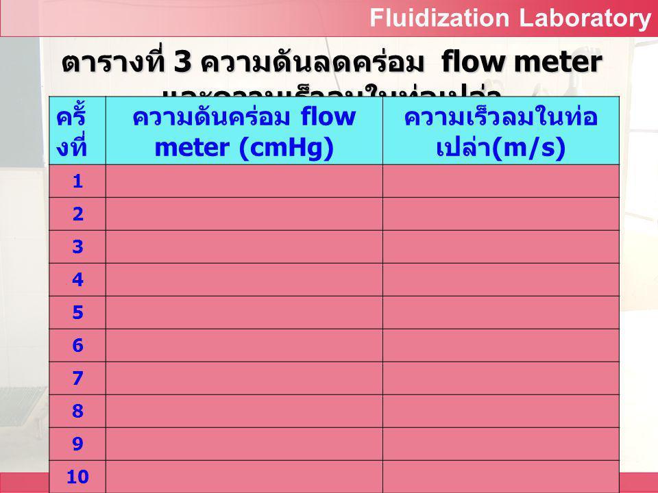 Fluidization Laboratory All Design and Development by Food Engineering Department 2.3 เพิ่มความเร็วลมขึ้นเรื่อยๆ จนได้ ความเร็วลมประมาณ 10 ค่า