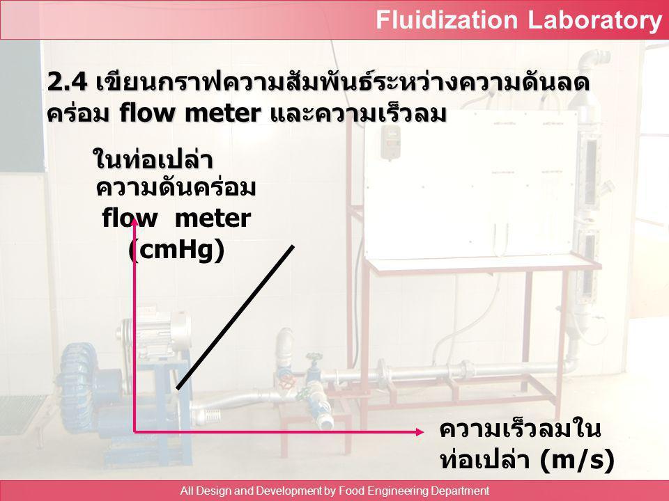 Fluidization Laboratory All Design and Development by Food Engineering Department ตารางที่ 3 ความดันลดคร่อม flow meter และความเร็วลมในท่อเปล่า ครั้ งท