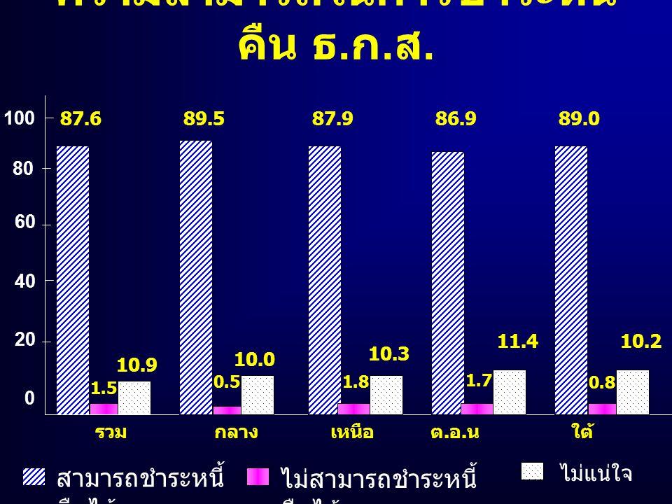 ความสามารถในการชำระหนี้ คืน ธ. ก. ส. 87.6 สามารถชำระหนี้ คืนได้ 0 20 40 60 80 100 1.5 ไม่แน่ใจ ไม่สามารถชำระหนี้ คืนได้ 10.9 89.5 0.5 10.0 87.9 1.8 10
